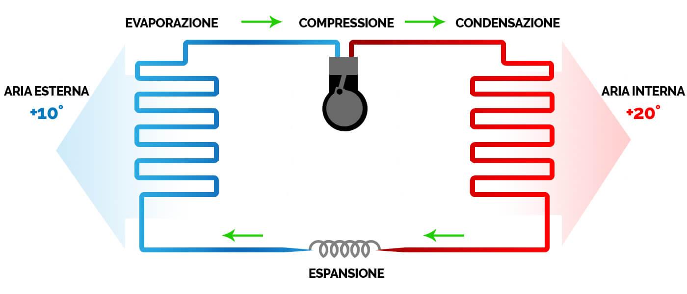Pompa Di Calore Ventilconvettori pompe di calore – faber energy